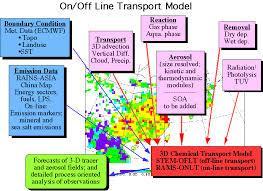 On/Offline Transportatoin